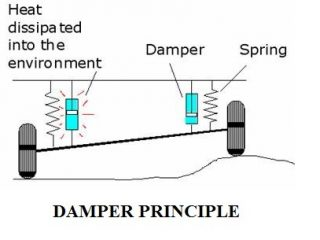 74dda 01 dampers damper principle arrangements of dampers Automobile Engineering suspension dampers