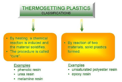 01-thermo sets-thermo sets classifications- thermo setting plastics-examples of thermo sets