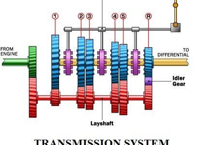 7ce74 01 automatic transmission system gear box automatic transmission Automobile Engineering automatic transmission