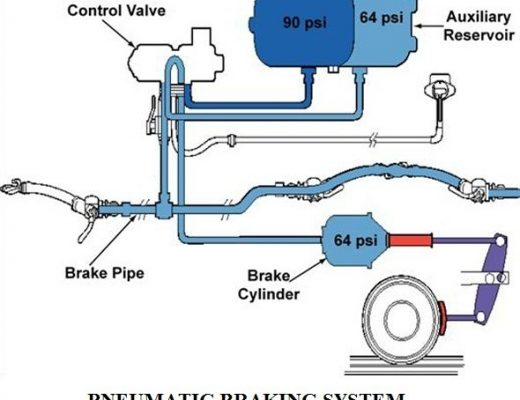 7d93a 01 components of a air brake system pneumatic brake construction and working air braking system used in trucks. Automobile Engineering pneumatic air braking system