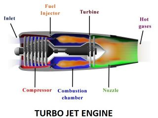 8022f 01 turbo jet engine jet propulsion system Jet propulsion Jet propulsion Turbo jet engines