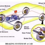 introduction to brake system of an automobile | components of brake system in an automobile | history and overview of a brake system