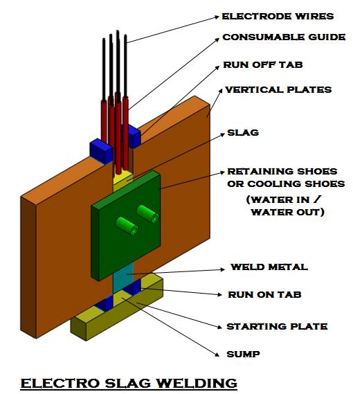 85e09 01 electro slag narrow gap welding about welding machine Manufacturing Engineering Narrow Gap Welding