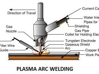 86d99 01 plasma arc welding types of welding process advantages of Plasma arc welding Manufacturing Engineering plasma arc welding