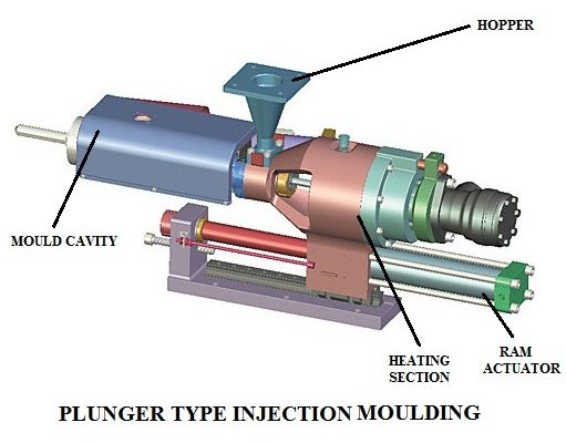 88489 01 plunger type injection moulding type of injection moulding Injection Moulding Process Manufacturing Engineering injection moulding