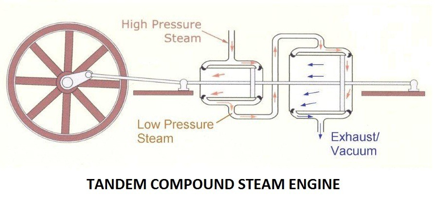 8a91e 01 tandem engine type of compound engine classification compound steam engines Automobile Engineering Compound steam engine