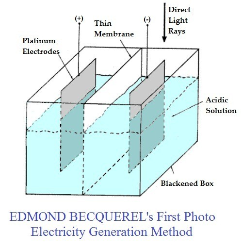 8ca1a 01 edmond becquerel photovoltaic effect setup first photo electricity generation method first solar history Solar Energy Solar cell history