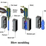 Blow Moulding Process | Rotational Moulding Process
