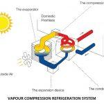 Vapour Compression Refrigeration System | Refrigeration System