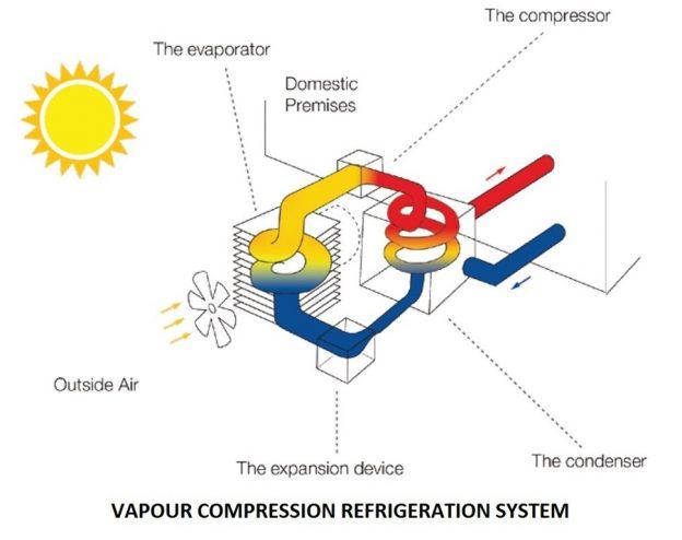 94abe 01 vapour compression refrigeration system refrigeration systems Thermal Thermal vapour compression refrigeration system