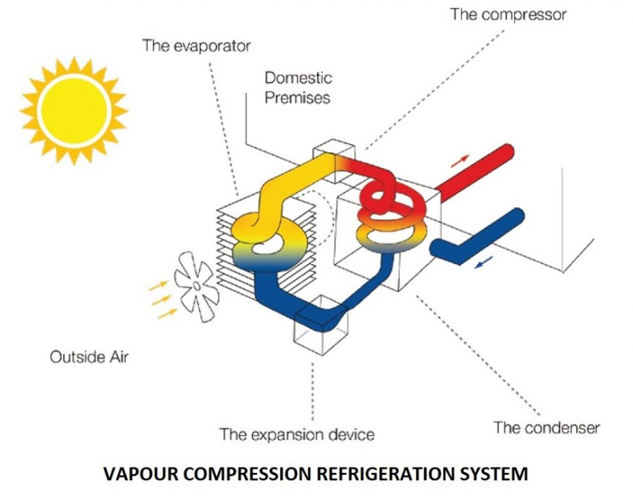 94abe 01 vapour compression refrigeration system refrigeration systems advantages of Vapour compression refrigeration system Thermal vapour compression refrigeration system