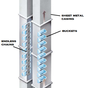 959ba 01 layout of a bucket elevator Material Handling Material Handling Industrial Bucket Elevators