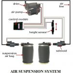 air suspension system in an automobile | components of an air suspension system in an automobile | working of an air suspension system