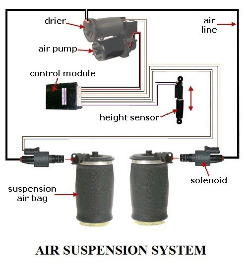 9615a 01 components of air suspension system all parts of air suspension system Air bags in air suspension system Automobile Engineering air suspension system