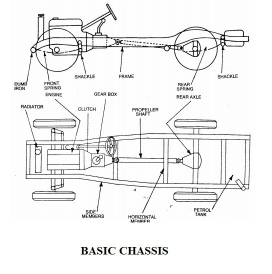 Chassis - basic parts in automobile chassis system