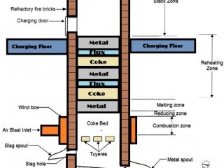 01-cupola-furnace-cupola-furnace-construction-cupola-furnace-operation-cupola-furnace-working