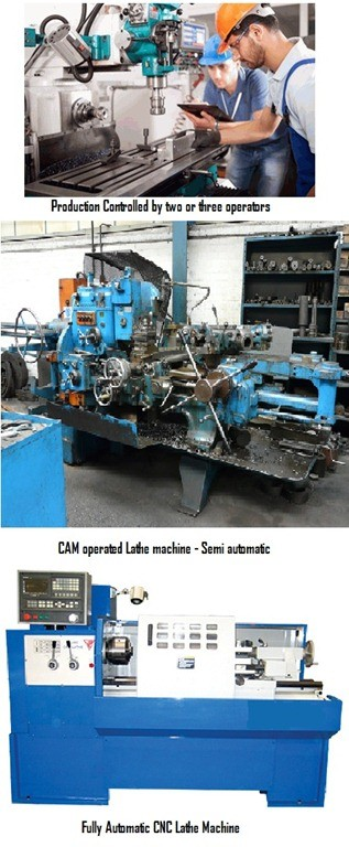9e0ae 01 types of control system in numerical control why cnc machines 3 types of control CNCMachines Numerical Control Machines