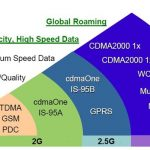 What is 2G Technology | Second Generation Wireless Technology | Digital Radio Signals