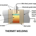 Thermit Welding Process | Laser Beam Welding Process