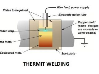 a5b78 01 thermit welding types of welding process Types of Thermit welding process Types of Thermit welding process thermit welding process