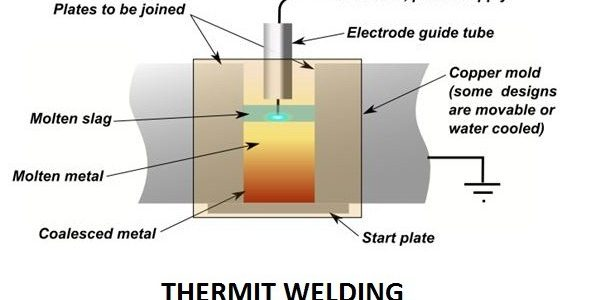 a5b78 01 thermit welding types of welding process Types of Welding process Types of Welding process thermit welding process