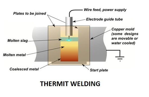 a5b78 01 thermit welding types of welding process laser beam welding process Laser Machining thermit welding process
