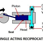 Reciprocating Pump | Working of Single Acting Reciprocating Pump