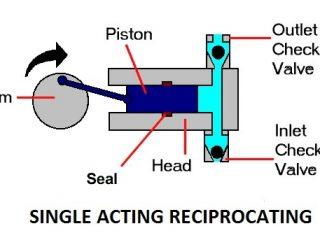 a5d8c 01 single acting reciprocating pump type of reciprocating pumps construction of a Single Acting Reciprocating Pump. Hydraulics and pneumatics reciprocating pump
