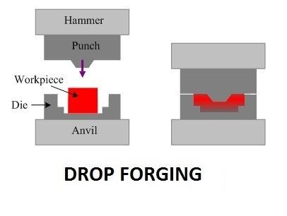 ac285 01 drop forging types of forging process application of forging process. Manufacturing Engineering forging process