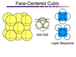ad7e8 0ifccstructurefacecentercubicunitcell