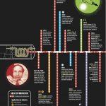 History Of Laser Welding | Laser Light Beam