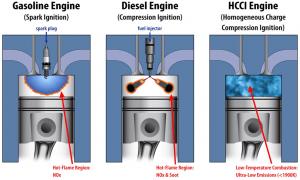 aefdb 01 petrol engines vs diesel engines vs hcci engines1