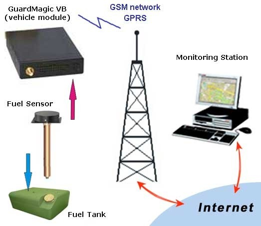 01-fuel-gprs-structure-General packet radio service -2g-3g technology-point to point services-p2p service
