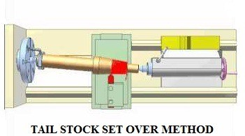 Tailstock set over method - Taper turning method