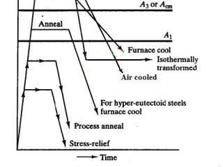 b182e 01 heat treatment process process of heat treatment Material Technology Material Technology heat treatment