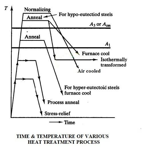 b182e 01 heat treatment process process of heat treatment ANNEALING PROCESS Material Science & Metallurgy heat treatment