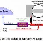 Fuel Feed System of Carburetor Engines | Carburetor Fuel Feed System