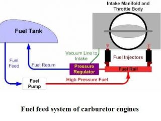 b1980 01 carburetor parts fuel feed system of carburetor engines Carburetor Fuel Feed System Automobile Engineering Carburetor fuel feed system