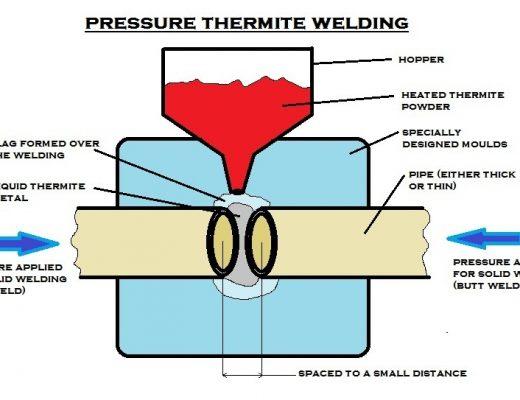 b2836 01 pressure thermite welding Pressure Thermite Welding Manufacturing Engineering Pressure Thermite Welding