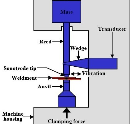 b7bba 01 ultrasonic welding process how to weld plastic Manufacturing Engineering Ultrasonic Welding