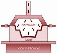 Pressure forming process, Positive molds, Advantages of pressure forming over thermoforming