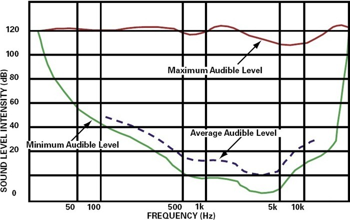 NVH Terminology - Audible range of sound - Pitch intensity sound - Soundwaves - NVH noise level
