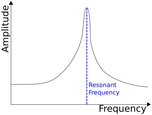 Magnitude - Amplitude - Resonant - Resonance frequency - Intensity of vibration