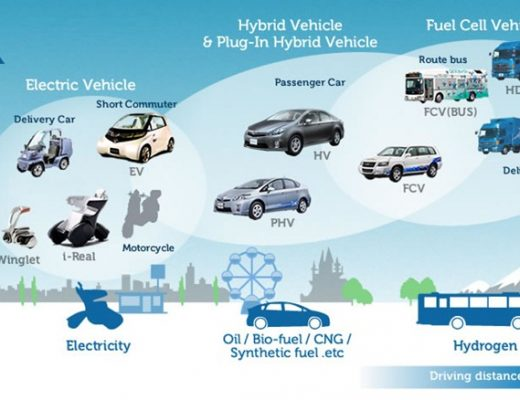 01-ultimate_eco_car-developments of hybrid technology-development of hydrogen fuel-fuel cell-hybrid technology-Ultimate Eco Car Challenge