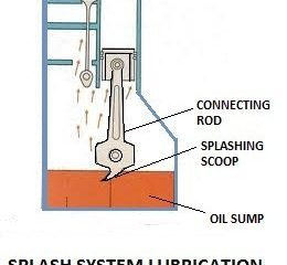 Splash system Lubrication - Wet sump Lubrication