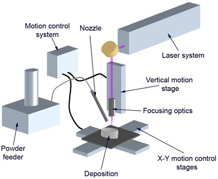 01-schematic diagram of Laser_Cladding_System_setup