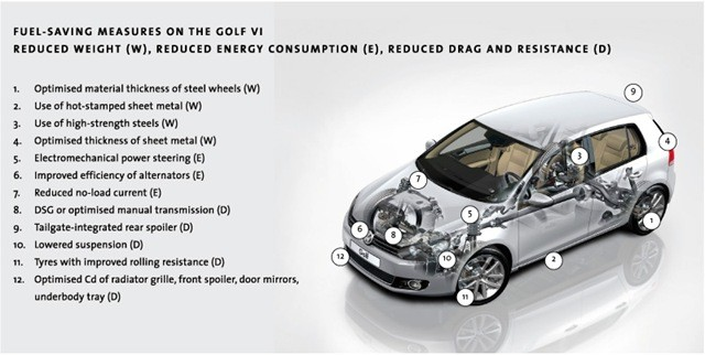 01-fuel saving cars-pollution free cars-reduce weight, reduced energy consumption, reduced drag and resistance, optimised manual transmission