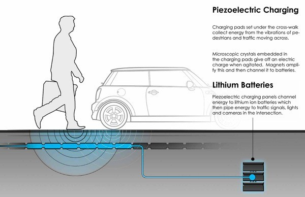 04-new piezoelectric charging-fully self sustaining traffic intersection-power of foot steps into energy-piezo electricity theory