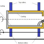 Centrifugal Casting | Centrifuging Process | Centrifugal casting Types