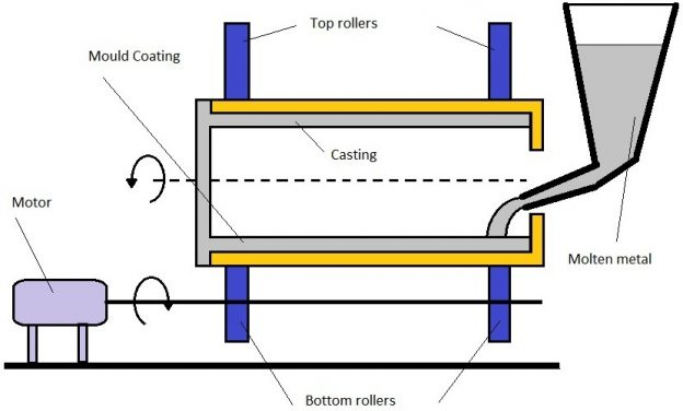 c501f 01 centrifugal casting true centrifugal casting semicentrifugal casting centrifuging casting machine Manufacturing Engineering Centrifugal Casting